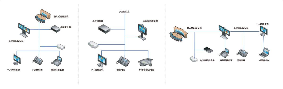 视频会议系统设备基本构成